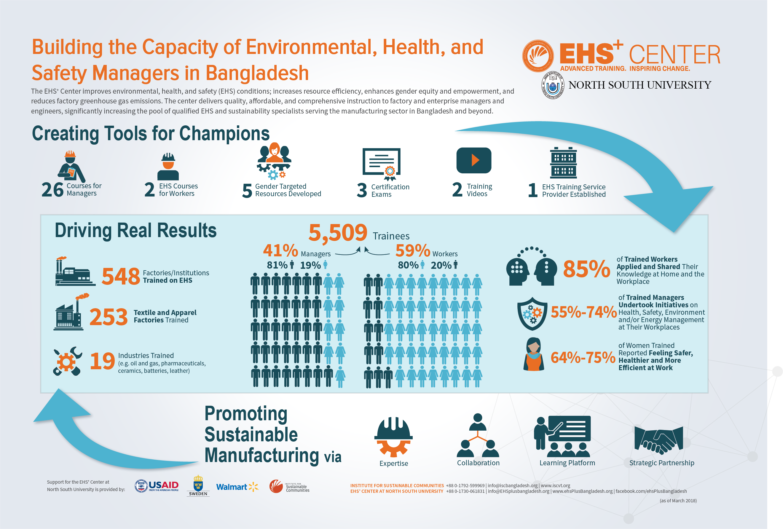 Building Capacity for EHS Workers in Bangladesh Infographic